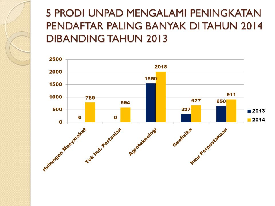 5 PRODI UNPAD MENGALAMI PENINGKATAN PENDAFTAR PALING BANYAK DI TAHUN 2014 DIBANDING TAHUN 2013