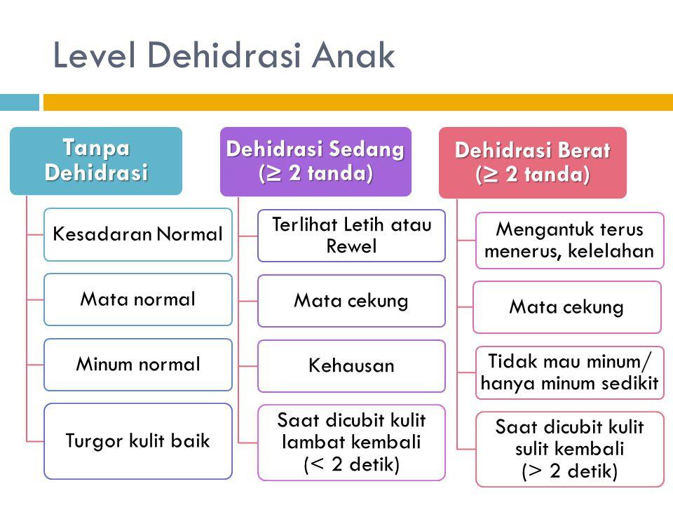 Dehidrasi Sedang (≥ 2 tanda) Dehidrasi Berat (≥ 2 tanda)