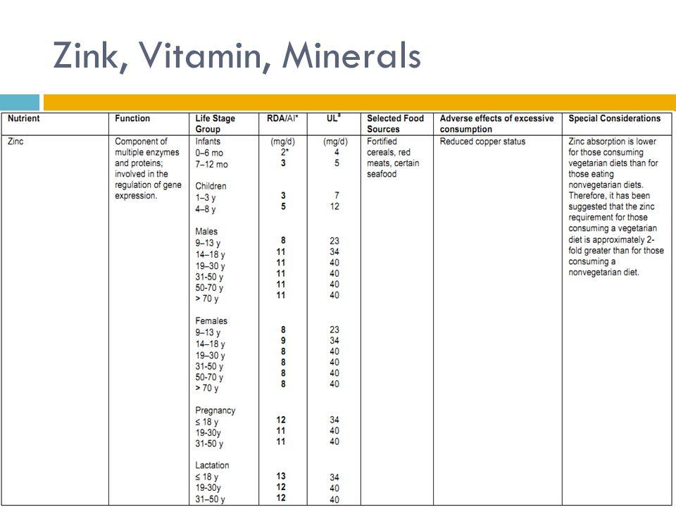Zink, Vitamin, Minerals RDA folat dkk
