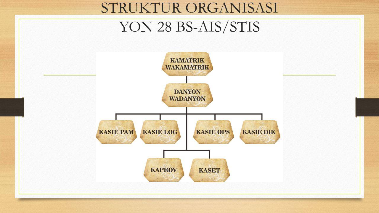 STRUKTUR ORGANISASI YON 28 BS-AIS/STIS