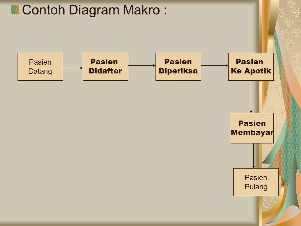 Contoh Diagram Makro : Pasien Datang Pasien Didaftar Pasien Diperiksa