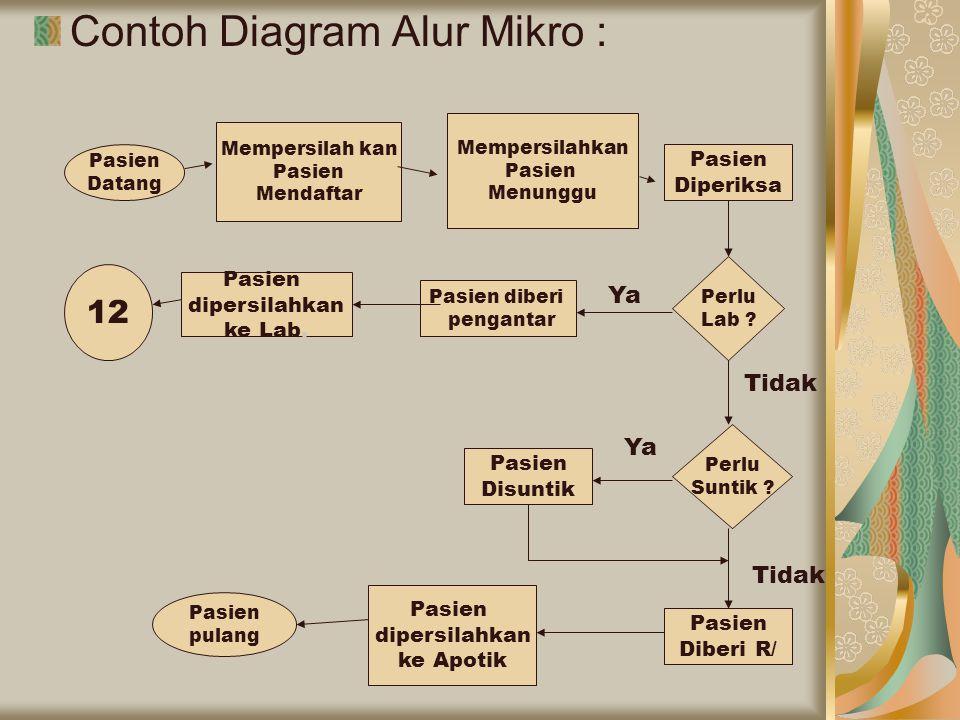 Contoh Diagram Alur Mikro :