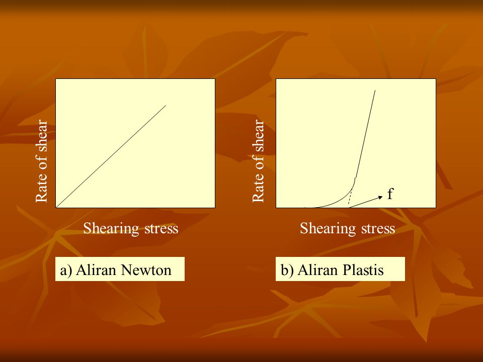 Rate of shear Shearing stress Rate of shear Shearing stress f a) Aliran Newton b) Aliran Plastis