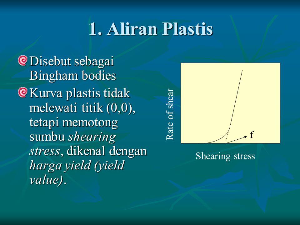 1. Aliran Plastis Disebut sebagai Bingham bodies