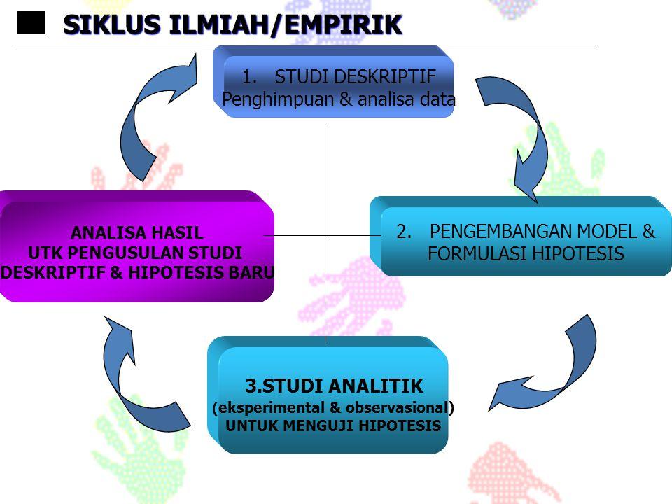 SIKLUS ILMIAH/EMPIRIK
