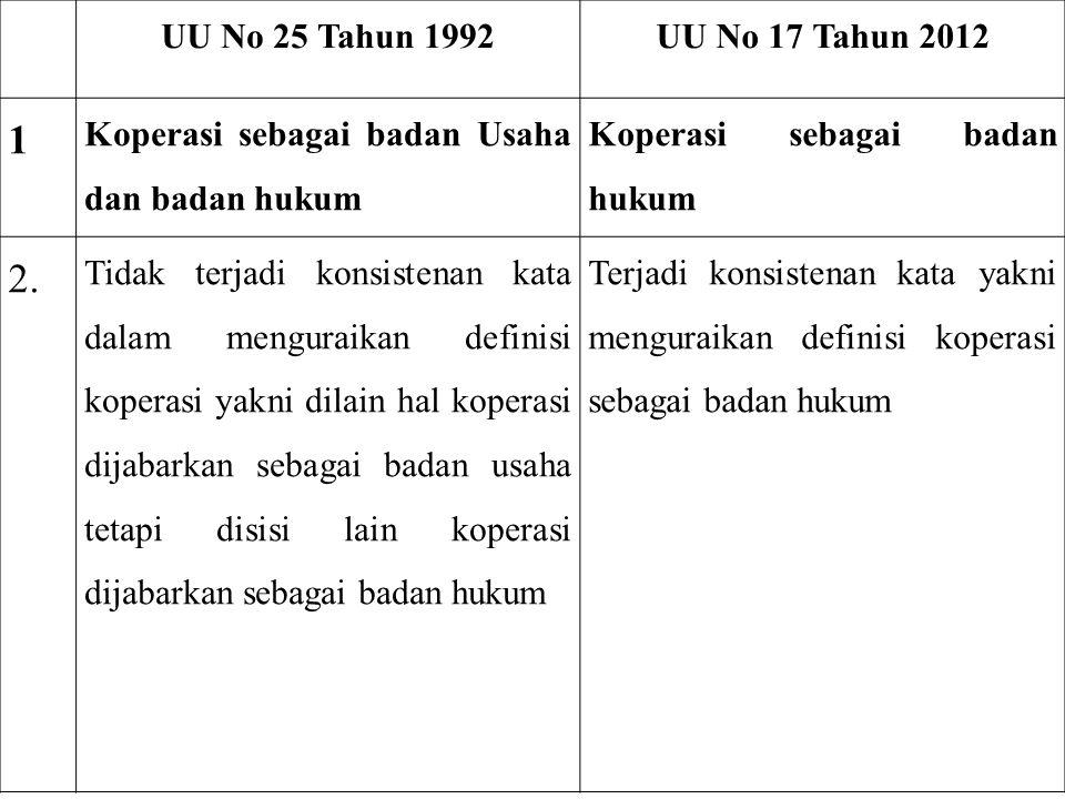 UU No 25 Tahun 1992 UU No 17 Tahun 2012. 1. Koperasi sebagai badan Usaha dan badan hukum. Koperasi sebagai badan hukum.