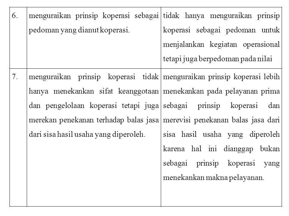 6. menguraikan prinsip koperasi sebagai pedoman yang dianut koperasi.