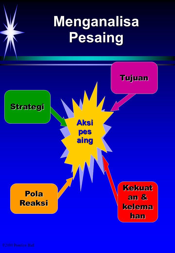Menganalisa Pesaing Tujuan Strategi Aksi pesaing Kekuatan & kelema