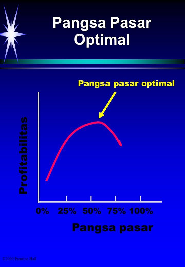 Pangsa Pasar Optimal Profitabilitas Pangsa pasar Pangsa pasar optimal