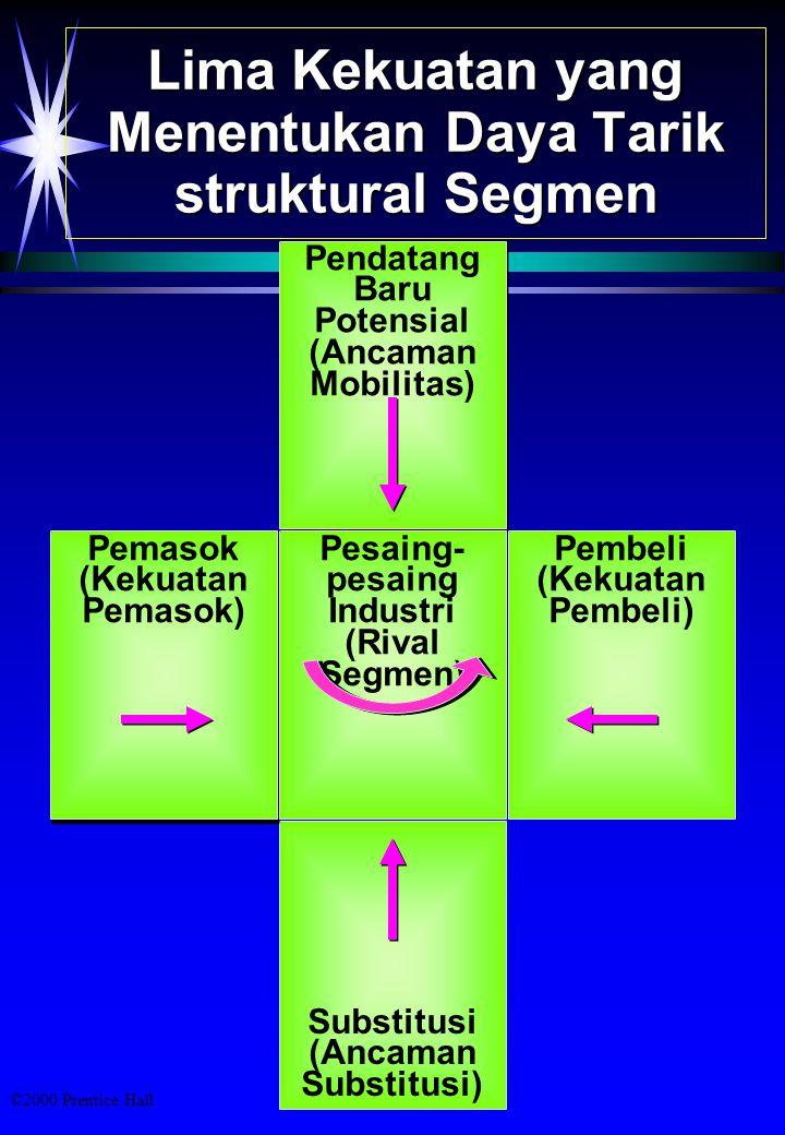 Lima Kekuatan yang Menentukan Daya Tarik struktural Segmen