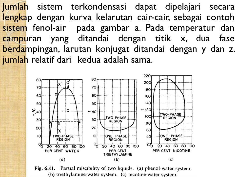 Jumlah sistem terkondensasi dapat dipelajari secara lengkap dengan kurva kelarutan cair-cair, sebagai contoh sistem fenol-air pada gambar a.