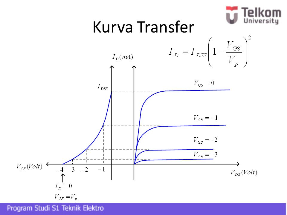 Kurva Transfer Tegangan minimum GS yang diberikan atau tegang reverse maksimum yang mengakobatkan ID = 0 disebut Vp.