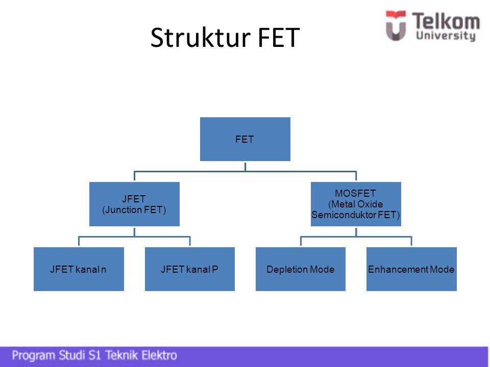 Struktur FET FET JFET (Junction FET) JFET kanal n JFET kanal P MOSFET