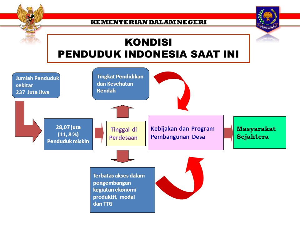 KONDISI PENDUDUK INDONESIA SAAT INI