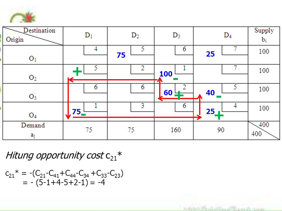 + - + - - + Hitung opportunity cost c21*