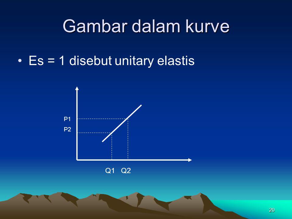 Gambar dalam kurve Es = 1 disebut unitary elastis P1 P2 Q1 Q2