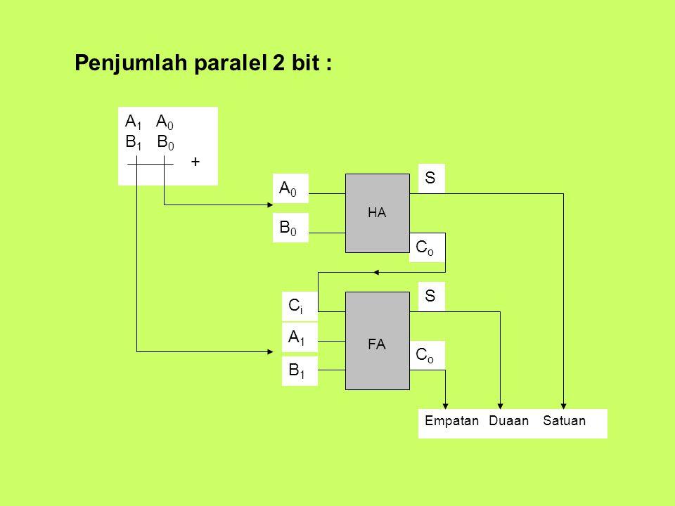 Penjumlah paralel 2 bit :