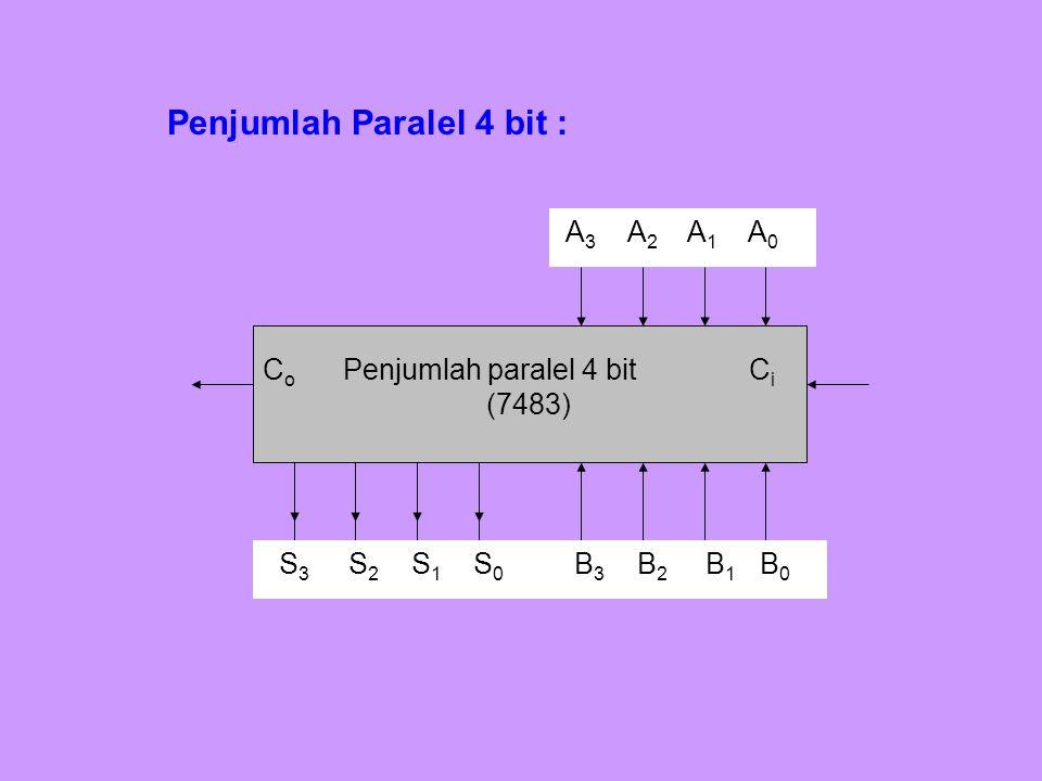 Penjumlah Paralel 4 bit :