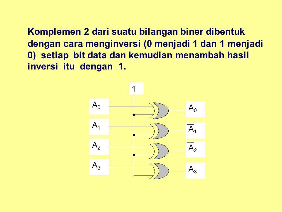 Komplemen 2 dari suatu bilangan biner dibentuk dengan cara menginversi (0 menjadi 1 dan 1 menjadi 0) setiap bit data dan kemudian menambah hasil inversi itu dengan 1.