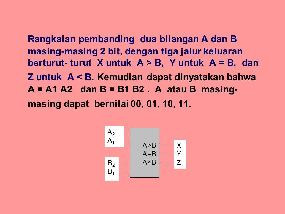 Rangkaian pembanding dua bilangan A dan B masing-masing 2 bit, dengan tiga jalur keluaran berturut- turut X untuk A > B, Y untuk A = B, dan Z untuk A < B. Kemudian dapat dinyatakan bahwa A = A1 A2 dan B = B1 B2 . A atau B masing-masing dapat bernilai 00, 01, 10, 11.