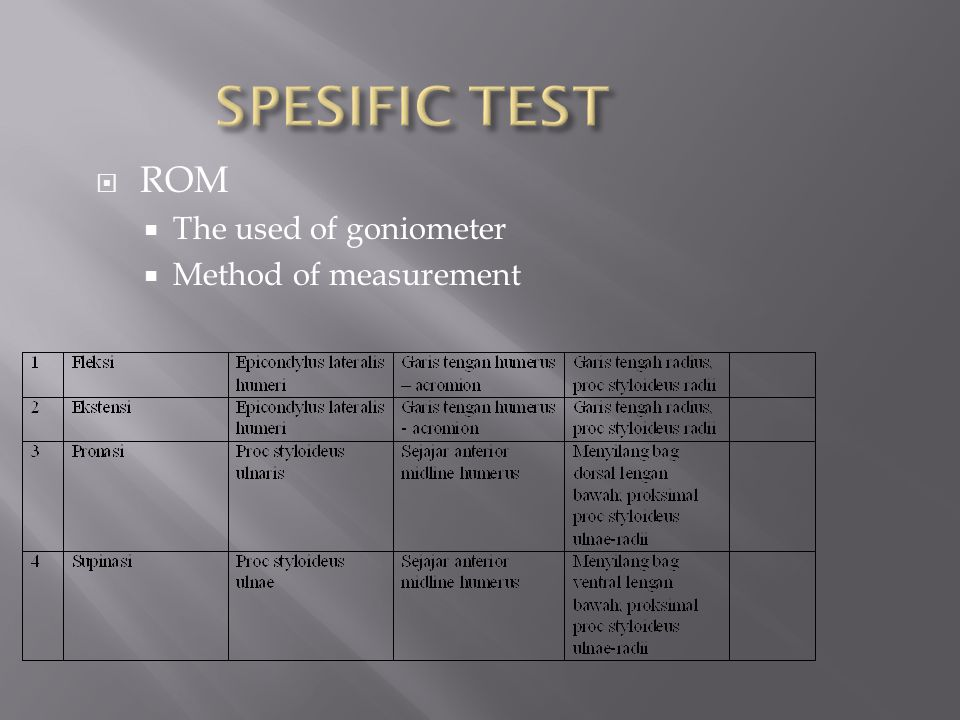 SPESIFIC TEST ROM The used of goniometer Method of measurement