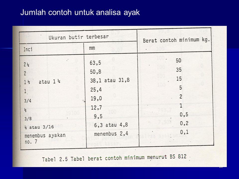 Jumlah contoh untuk analisa ayak