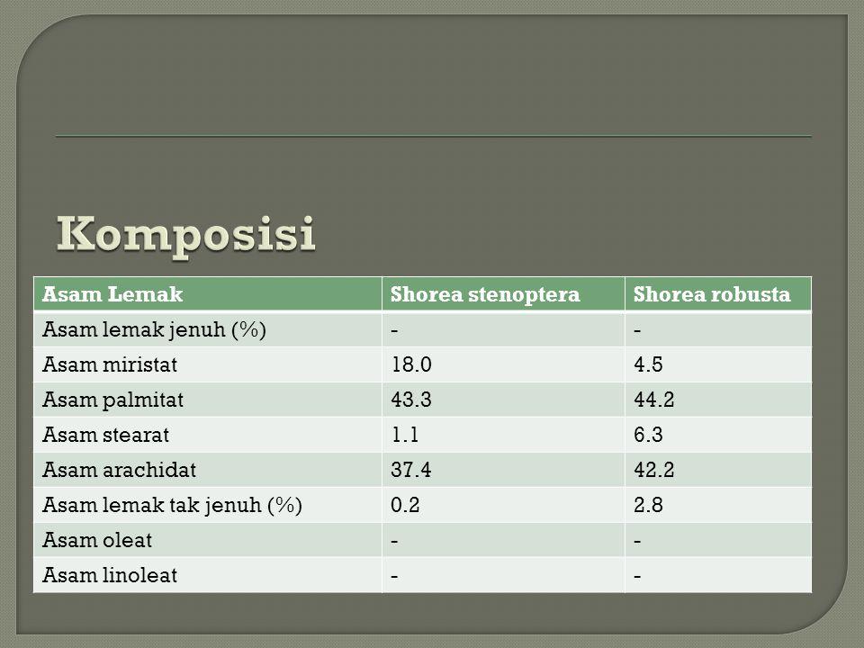 Komposisi Asam Lemak Shorea stenoptera Shorea robusta