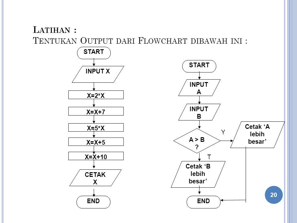 Latihan : Tentukan Output dari Flowchart dibawah ini :