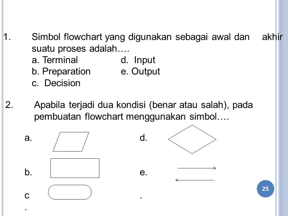 1. Simbol flowchart yang digunakan sebagai awal dan. akhir