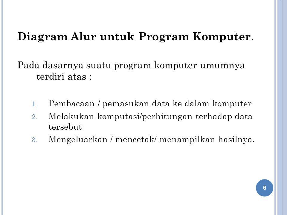 Diagram Alur untuk Program Komputer.