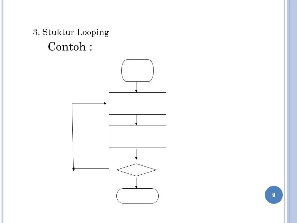 3. Stuktur Looping Contoh :