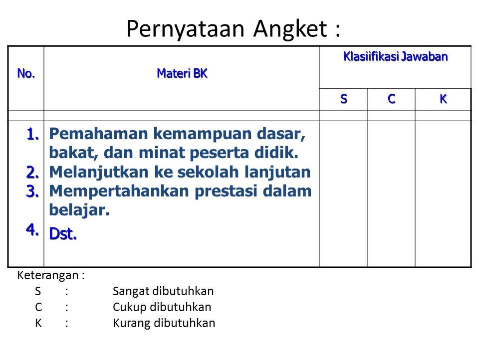 Pernyataan Angket : No. Materi BK. Klasiifikasi Jawaban. S. C. K. 1. 2. 3. 4. Pemahaman kemampuan dasar, bakat, dan minat peserta didik.