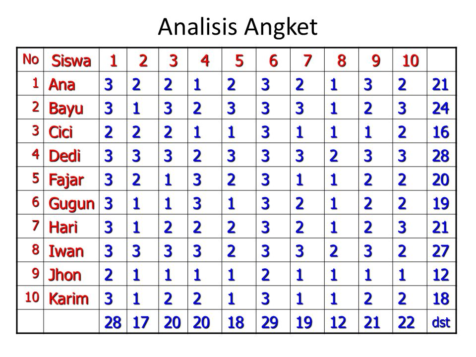 Analisis Angket Siswa 1 2 3 4 5 6 7 8 9 10 Ana 21 Bayu 24 Cici 16 Dedi