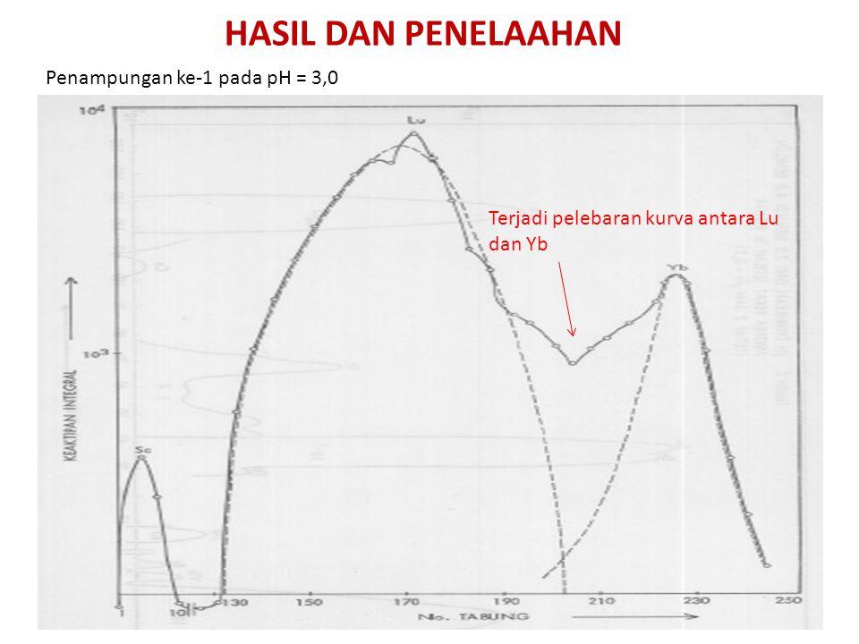 HASIL DAN PENELAAHAN Penampungan ke-1 pada pH = 3,0