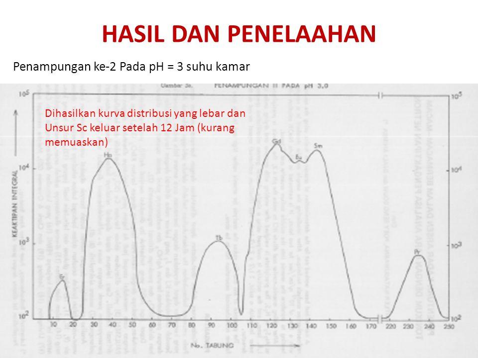 HASIL DAN PENELAAHAN Penampungan ke-2 Pada pH = 3 suhu kamar
