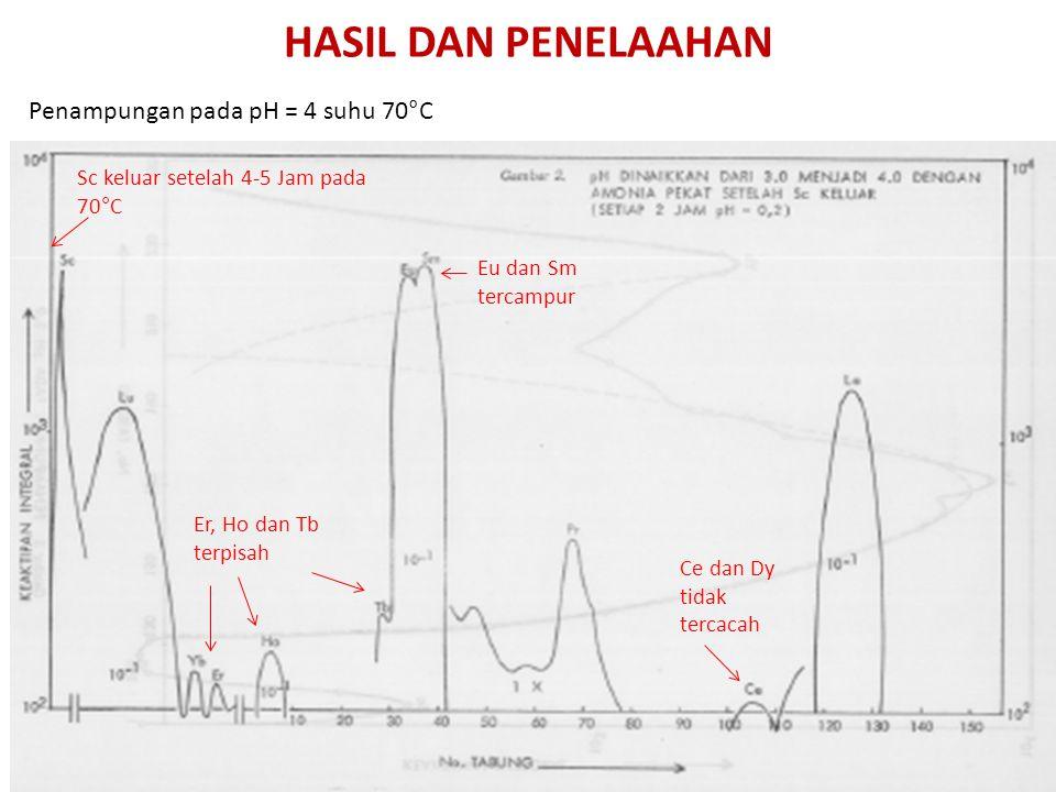 HASIL DAN PENELAAHAN Penampungan pada pH = 4 suhu 70°C