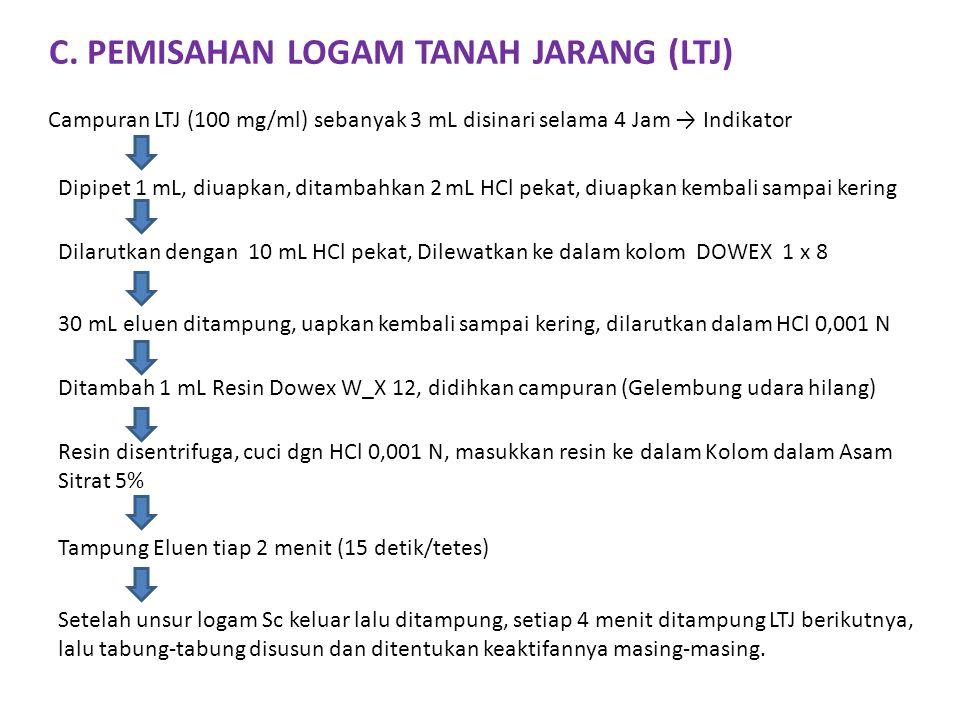 C. PEMISAHAN LOGAM TANAH JARANG (LTJ)