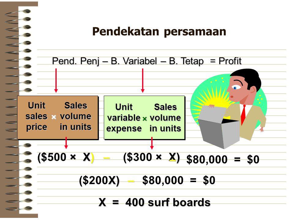 Pendekatan persamaan ($500 × X) ($300 × X) – – $80,000 = $0 ($200X) –