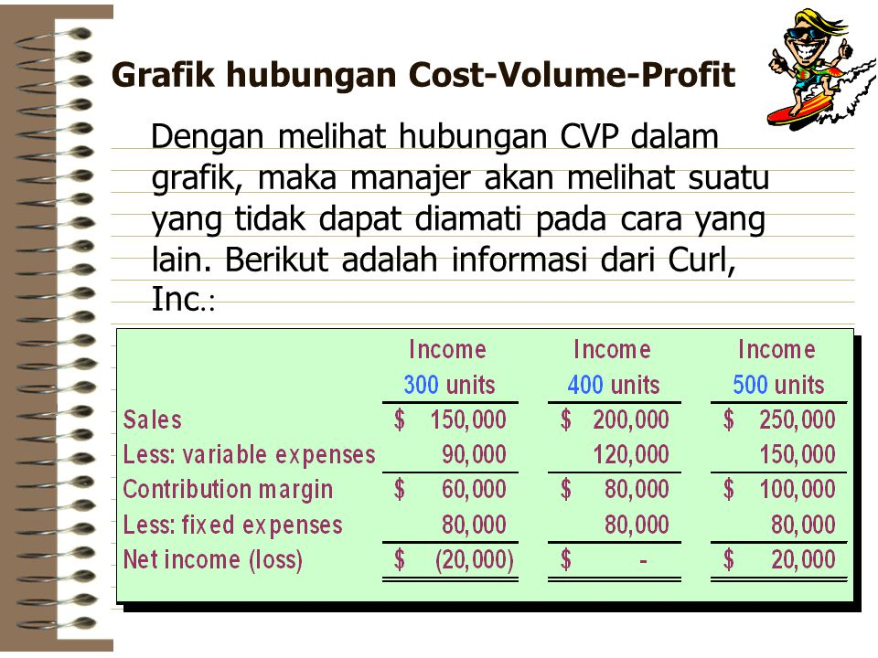 Grafik hubungan Cost-Volume-Profit