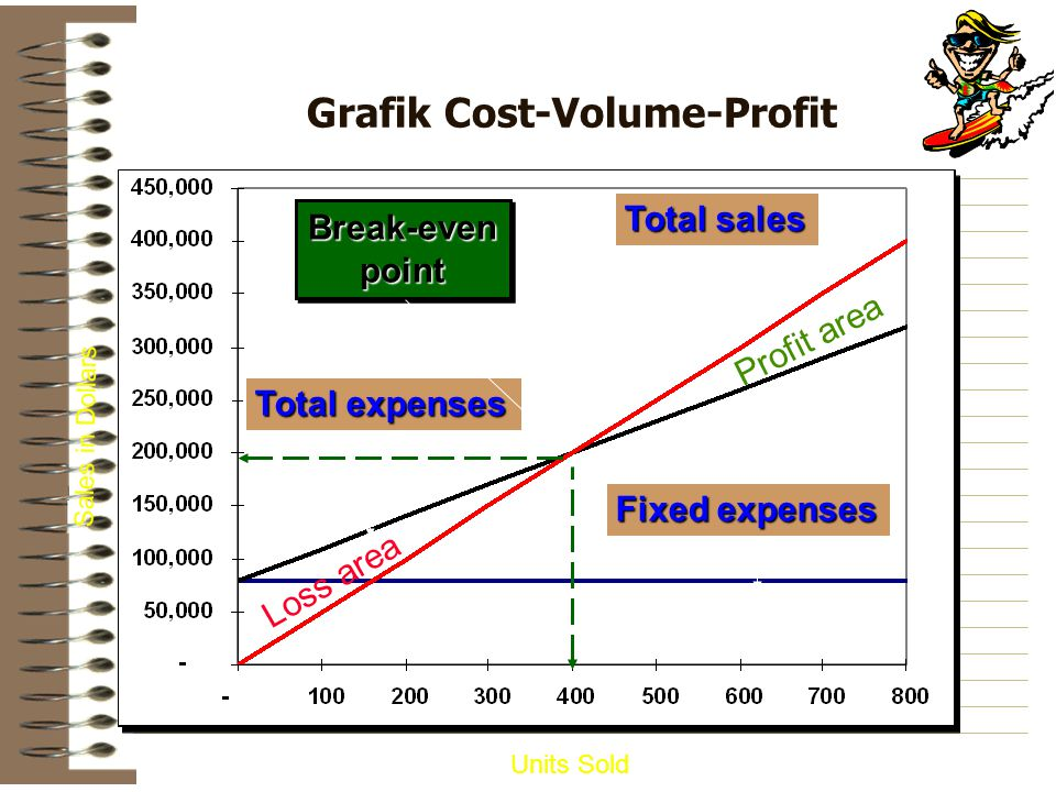 research proposal on cost volume profit analysis The post cost–volume–profit analysis appeared first on essaysholic would you like to get in touh with us research papers, and research proposals.