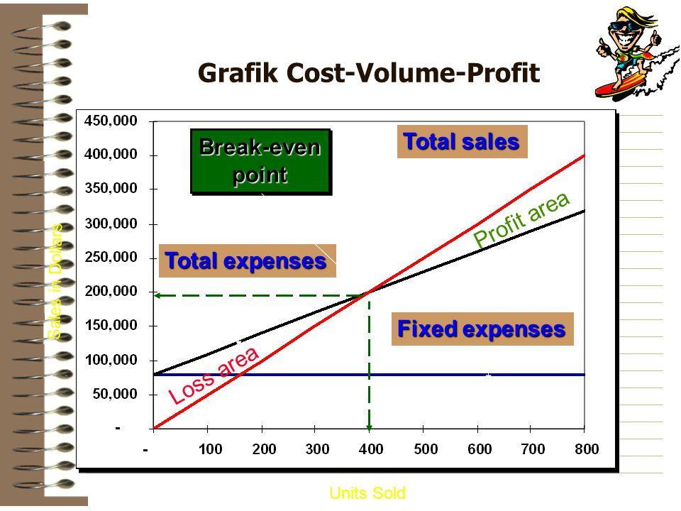 Grafik Cost-Volume-Profit