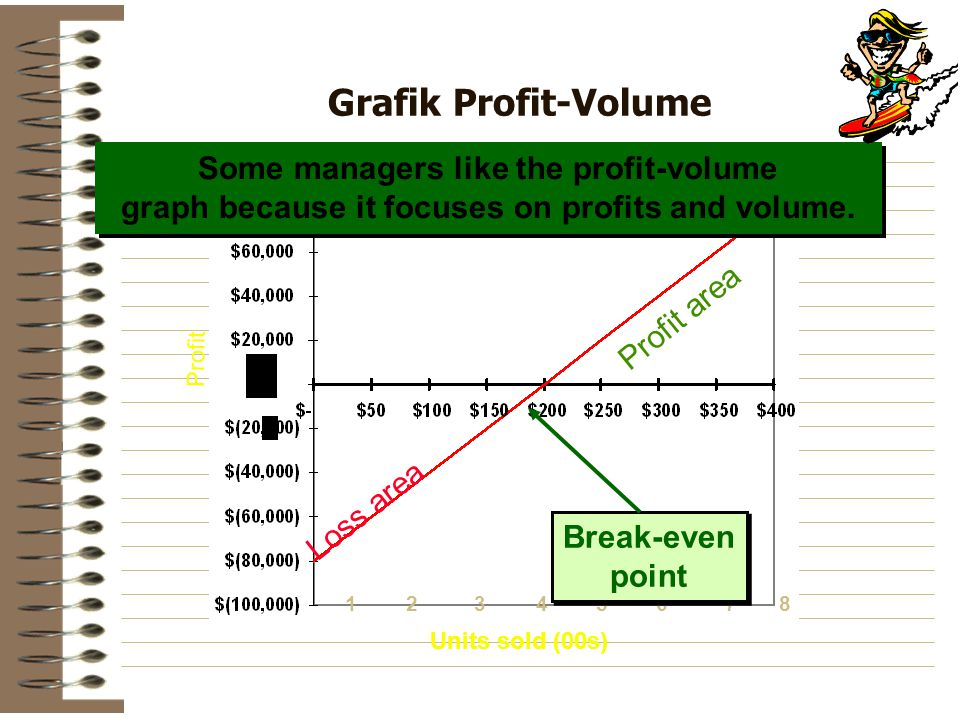 Grafik Profit-Volume Some managers like the profit-volume