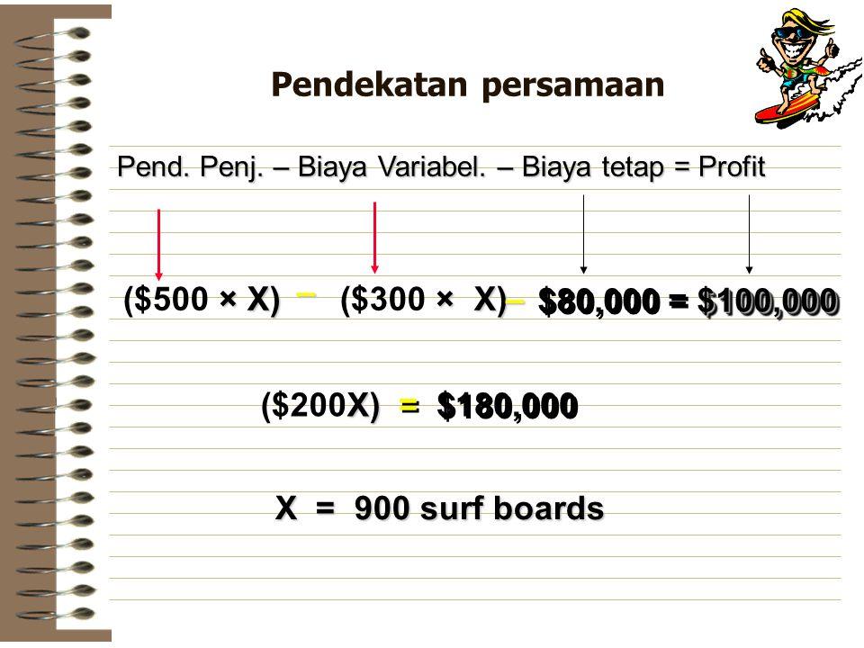 Pendekatan persamaan – ($500 × X) ($300 × X) – $80,000 = $100,000
