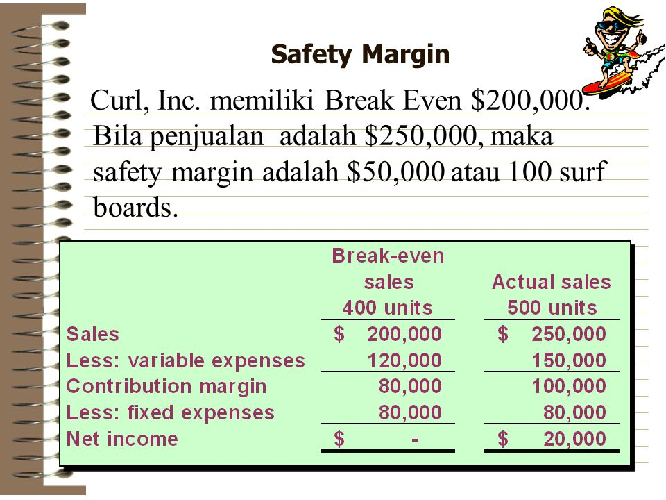 Safety Margin Curl, Inc. memiliki Break Even $200,000.