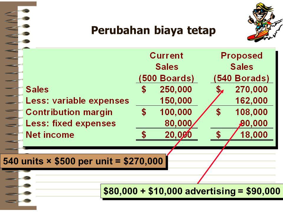 Perubahan biaya tetap 540 units × $500 per unit = $270,000