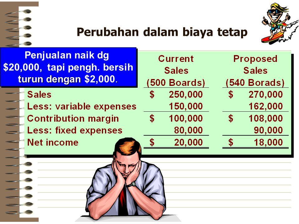 Perubahan dalam biaya tetap
