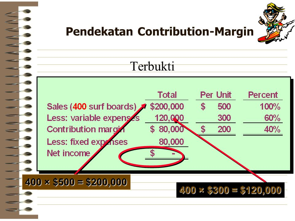 Pendekatan Contribution-Margin