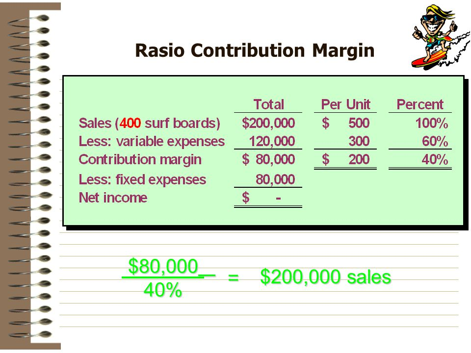 Rasio Contribution Margin