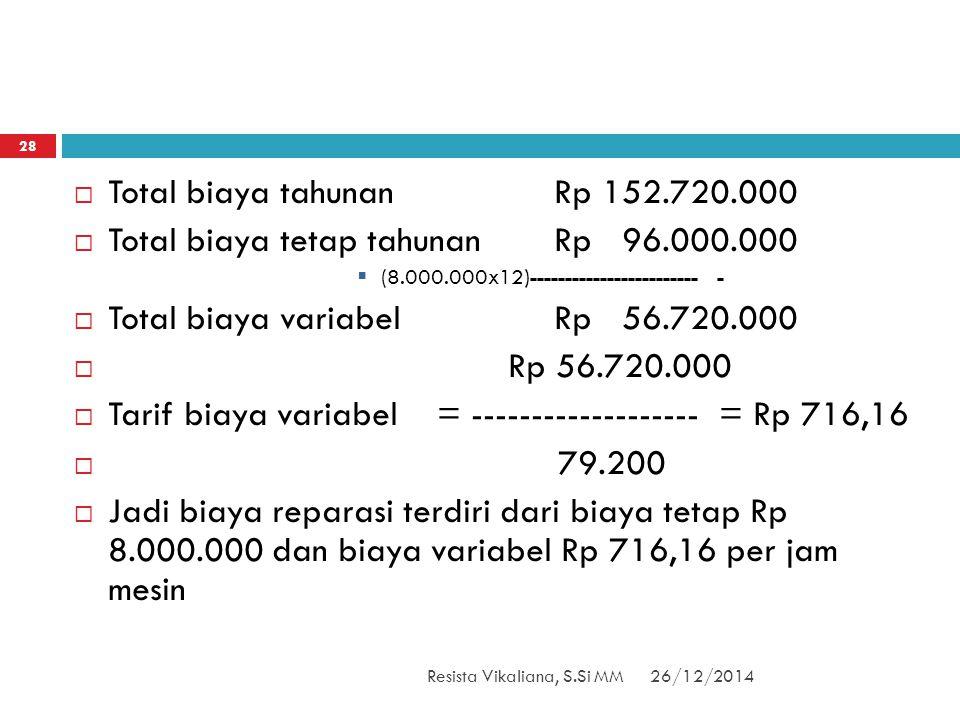 Total biaya tetap tahunan Rp 96.000.000
