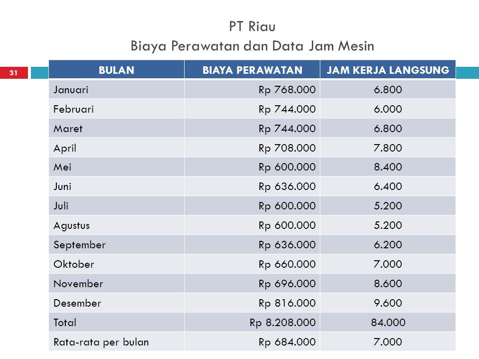 PT Riau Biaya Perawatan dan Data Jam Mesin